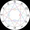 ZodiacTrigonsEn